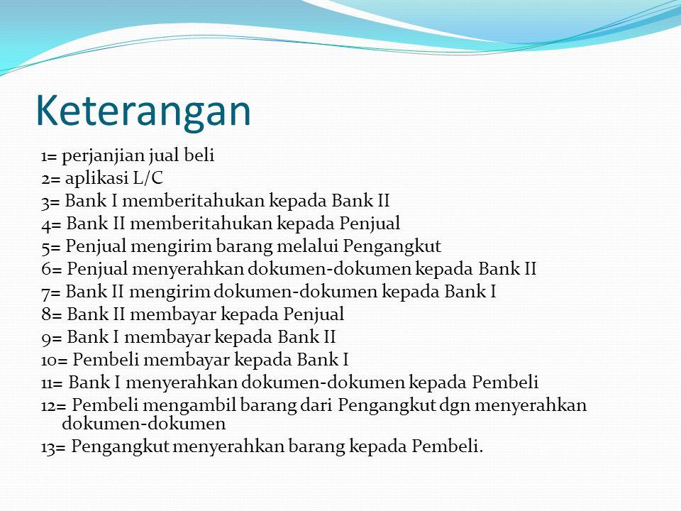 Keterangan 1= perjanjian jual beli 2= aplikasi L/C 3= Bank I memberitahukan kepada Bank II 4= Bank II memberitahukan kepada Penjual 5= Penjual mengiri