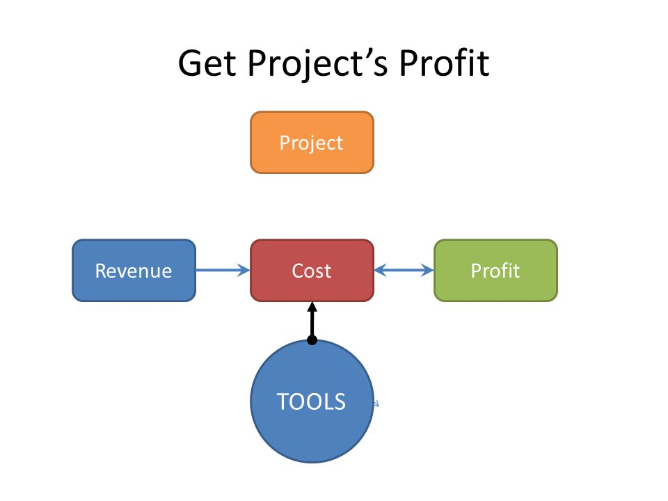 Get Project's Profit Project RevenueCostProfit TOOLS