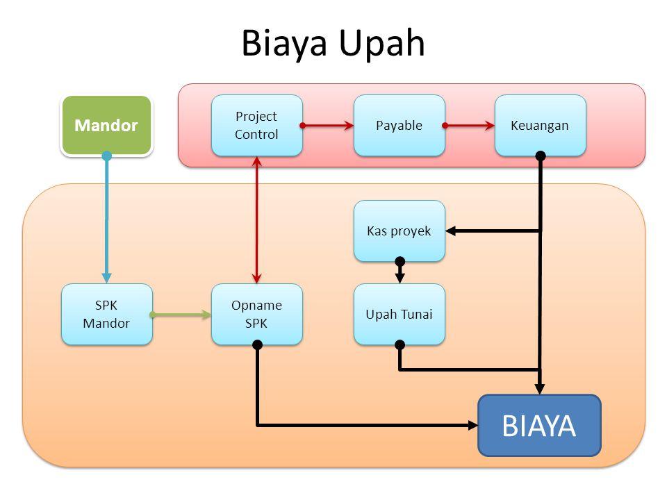 Biaya Upah BIAYA Opname SPK Upah Tunai Mandor SPK Mandor Kas proyek Keuangan Project Control Payable