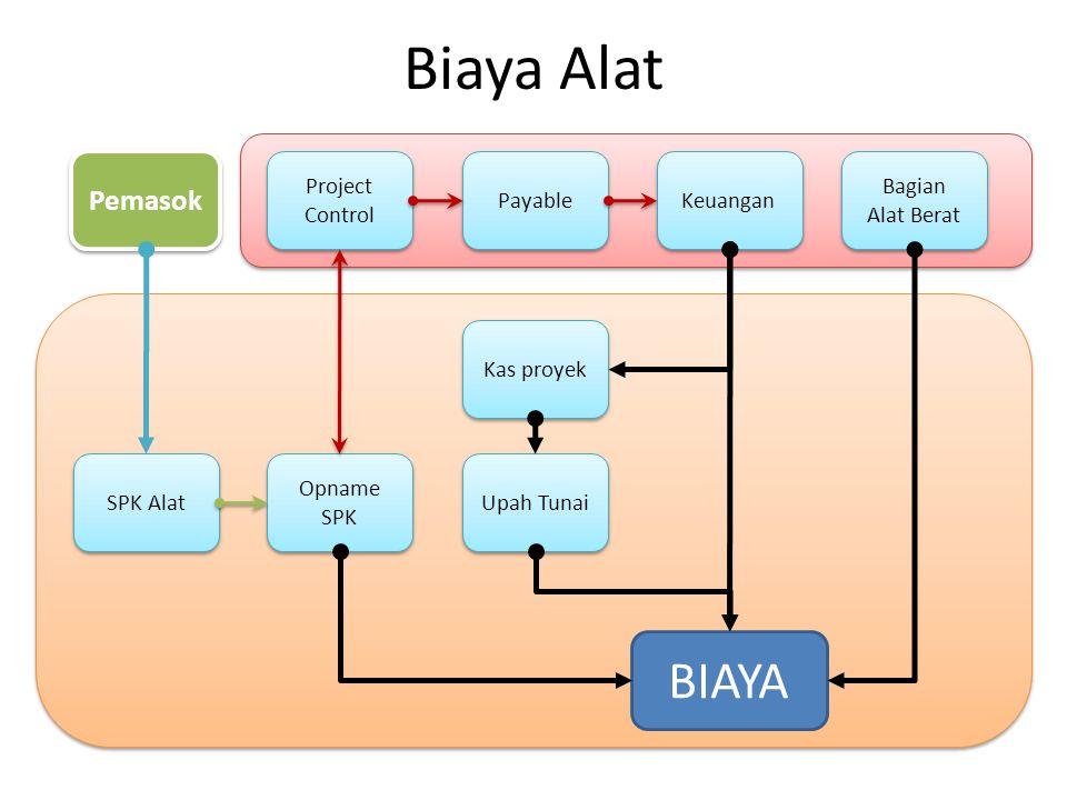 Biaya Alat BIAYA Opname SPK Upah Tunai Pemasok SPK Alat Kas proyek Keuangan Project Control Payable Bagian Alat Berat