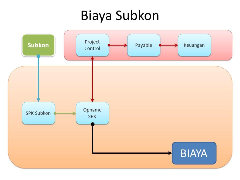 Biaya Subkon BIAYA Opname SPK Subkon SPK Subkon Keuangan Project Control Payable