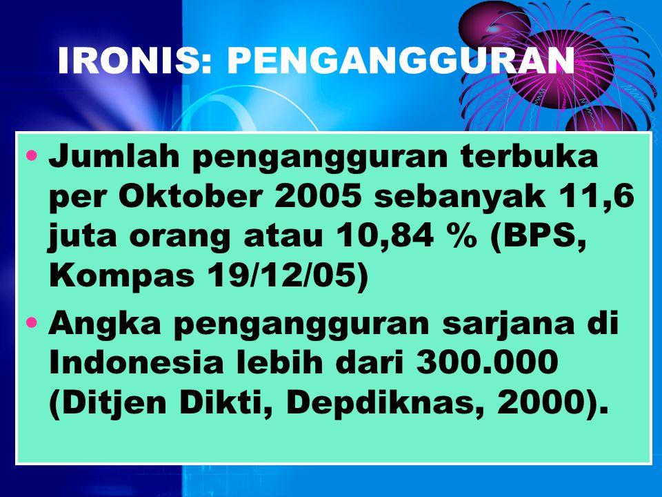 IRONIS: EKONOMI Pendapatan per capita Indonesia hanya 830 dolar AS (2002), jauh dari Thailand (US$ 1.987) atau Malaysia (US$ 3.400) yang juga sama-sam