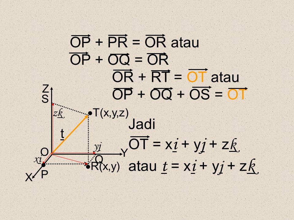 X Y Z O t PP Q  R(x,y) S xixi yjyj zkzk OP + PR = OR atau OP + OQ = OR OR + RT = OT atau OP + OQ + OS = OT Jadi OT = x i + y j + z k atau t = x i +