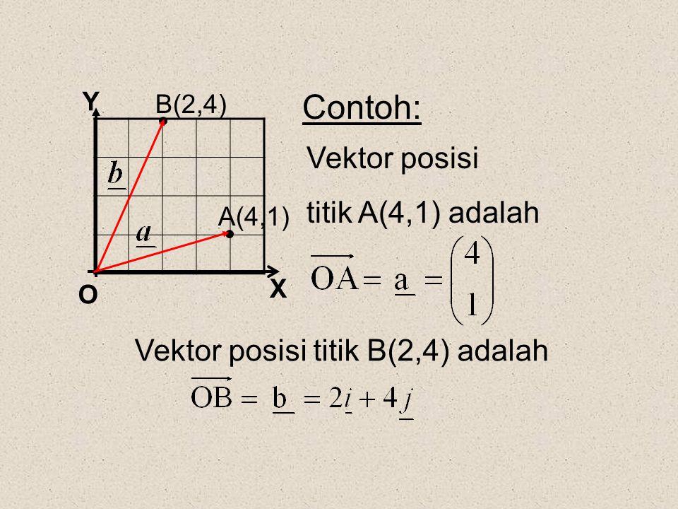 X Y O Contoh: A(4,1) B(2,4) Vektor posisi titik A(4,1) adalah Vektor posisi titik B(2,4) adalah