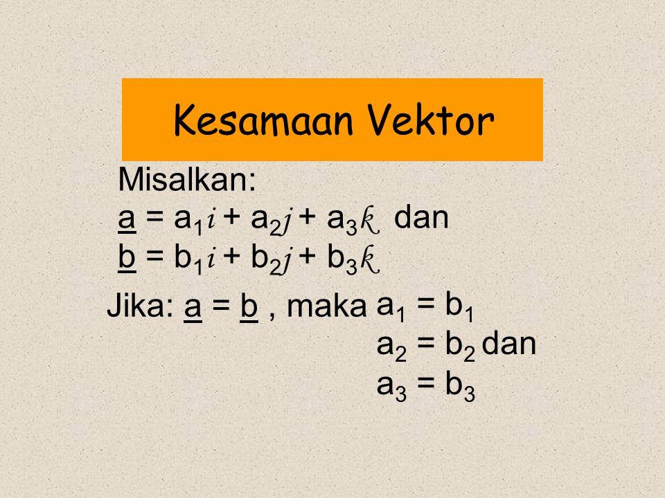 Kesamaan Vektor Misalkan: a = a 1 i + a 2 j + a 3 k dan b = b 1 i + b 2 j + b 3 k Jika: a = b, maka a 1 = b 1 a 2 = b 2 dan a 3 = b 3