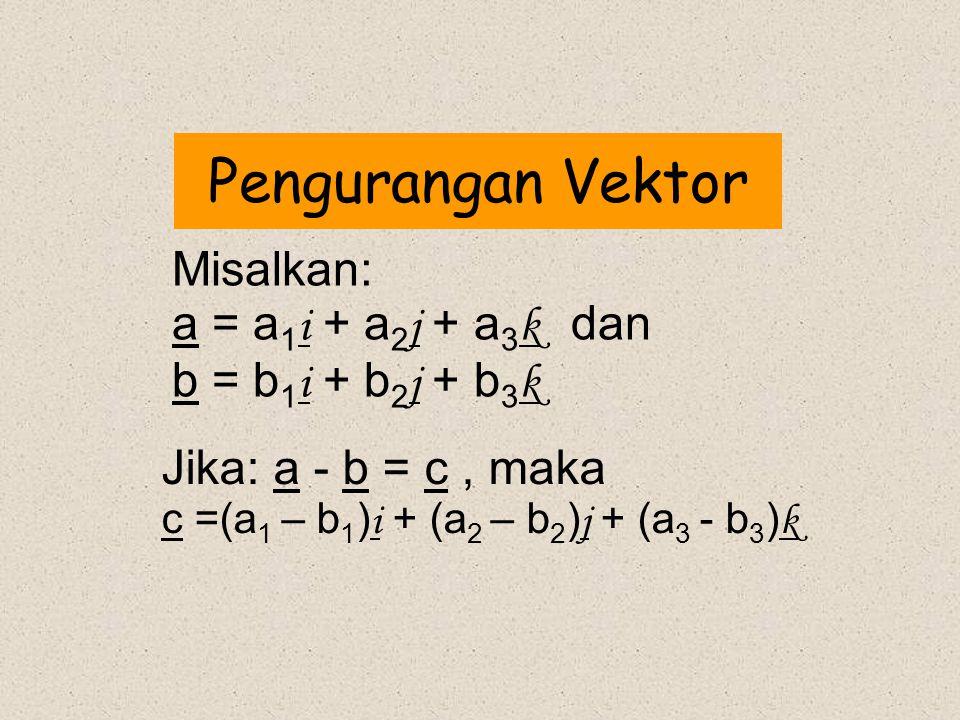 Pengurangan Vektor Jika: a - b = c, maka c =(a 1 – b 1 ) i + (a 2 – b 2 ) j + (a 3 - b 3 ) k Misalkan: a = a 1 i + a 2 j + a 3 k dan b = b 1 i + b 2 j