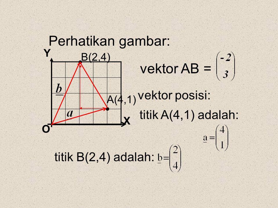 X Y O A(4,1) B(2,4) Perhatikan gambar: vektor posisi: titik A(4,1) adalah: titik B(2,4) adalah: vektor AB =