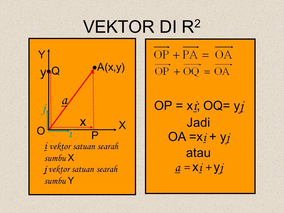 VEKTOR DI R 2 O P i j X  A(x,y) Y OP = x i ; OQ= y j Jadi OA =x i + y j atau a = x i + y j a x y i vektor satuan searah sumbu X j vektor satuan seara