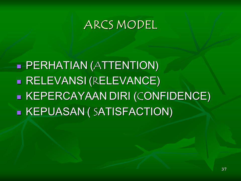 37 ARCS MODEL PERHATIAN (ATTENTION) PERHATIAN (ATTENTION) RELEVANSI (RELEVANCE) RELEVANSI (RELEVANCE) KEPERCAYAAN DIRI (CONFIDENCE) KEPERCAYAAN DIRI (CONFIDENCE) KEPUASAN ( SATISFACTION) KEPUASAN ( SATISFACTION)