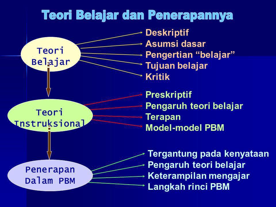Tergantung pada kenyataan Pengaruh teori belajar Keterampilan mengajar Langkah rinci PBM Preskriptif Pengaruh teori belajar Terapan Model-model PBM Deskriptif Asumsi dasar Pengertian belajar Tujuan belajar Kritik Teori Belajar Teori Instruksional Penerapan Dalam PBM