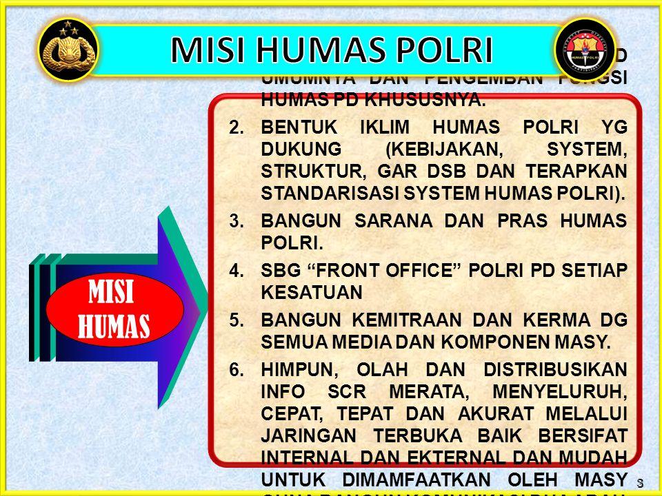 MISI HUMAS 3 1. BANGUN PUAN PR ANGG POLRI PD UMUMNYA DAN PENGEMBAN FUNGSI HUMAS PD KHUSUSNYA. 2. BENTUK IKLIM HUMAS POLRI YG DUKUNG (KEBIJAKAN, SYSTEM