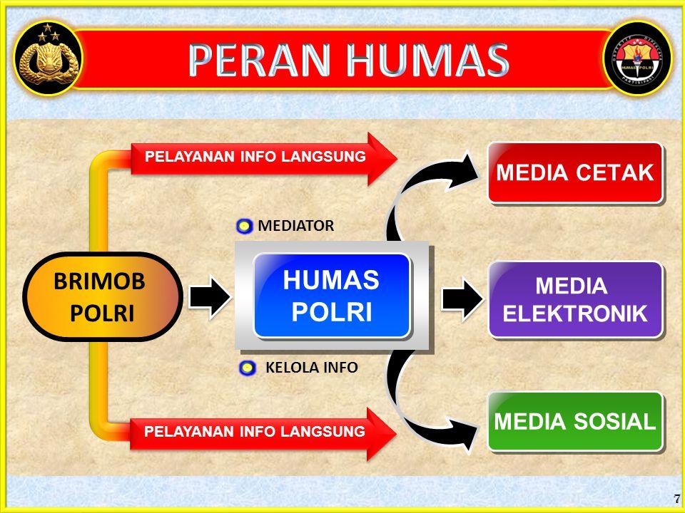7 BRIMOB POLRI MEDIA CETAK MEDIA ELEKTRONIK MEDIA ELEKTRONIK HUMAS POLRI HUMAS POLRI MEDIA SOSIAL PELAYANAN INFO LANGSUNG MEDIATOR KELOLA INFO PELAYANAN INFO LANGSUNG