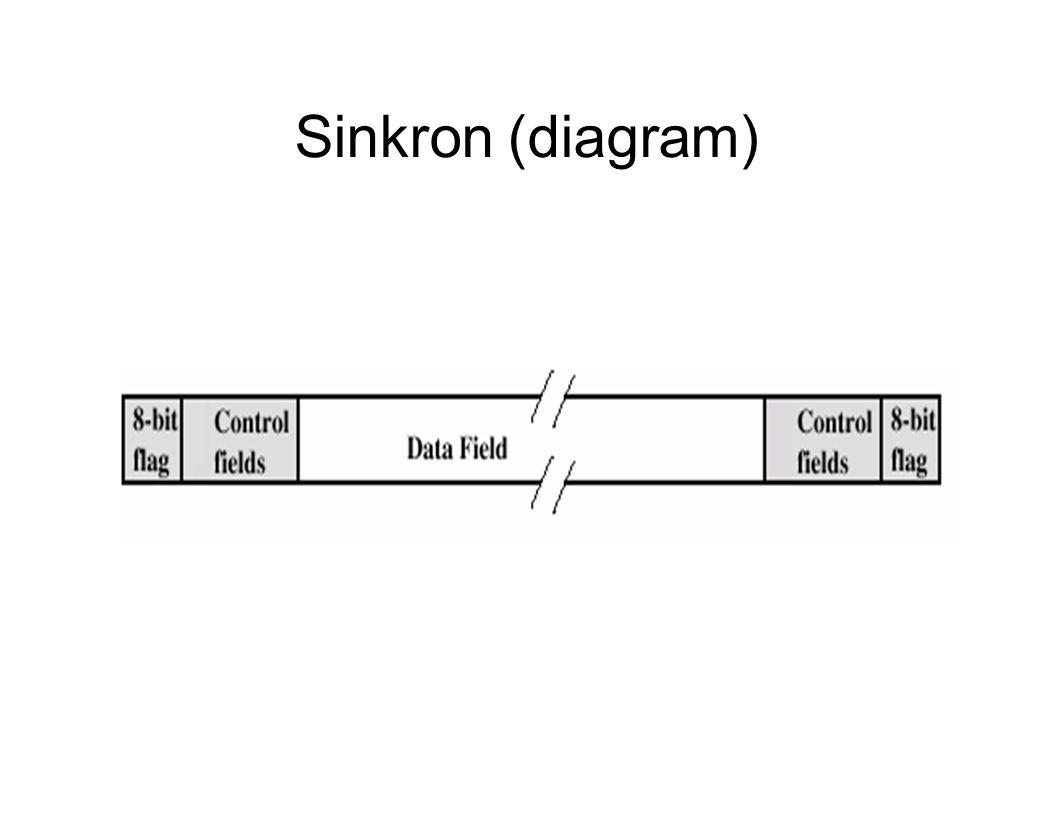 Sinkron (diagram)