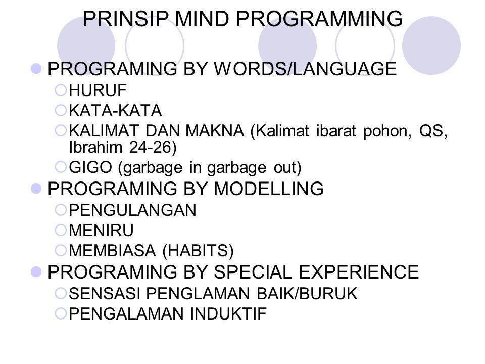 PRINSIP MIND PROGRAMMING PROGRAMING BY WORDS/LANGUAGE  HURUF  KATA-KATA  KALIMAT DAN MAKNA (Kalimat ibarat pohon, QS, Ibrahim 24-26)  GIGO (garbage in garbage out) PROGRAMING BY MODELLING  PENGULANGAN  MENIRU  MEMBIASA (HABITS) PROGRAMING BY SPECIAL EXPERIENCE  SENSASI PENGLAMAN BAIK/BURUK  PENGALAMAN INDUKTIF