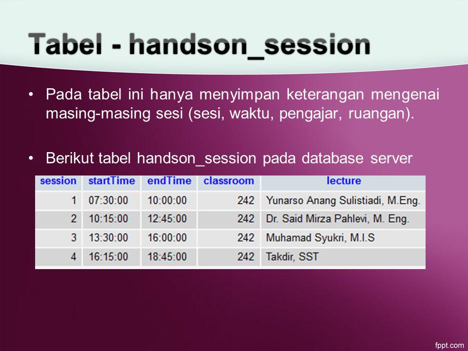Pada tabel ini hanya menyimpan keterangan mengenai masing-masing sesi (sesi, waktu, pengajar, ruangan).