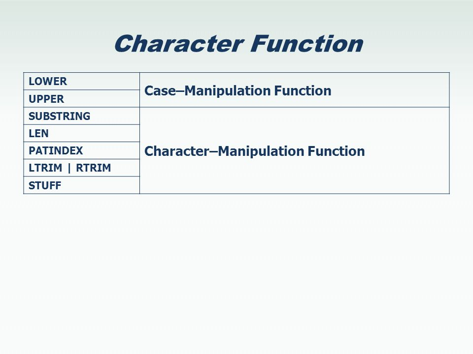 Character Function LOWER Case–Manipulation Function UPPER SUBSTRING Character–Manipulation Function LEN PATINDEX LTRIM | RTRIM STUFF