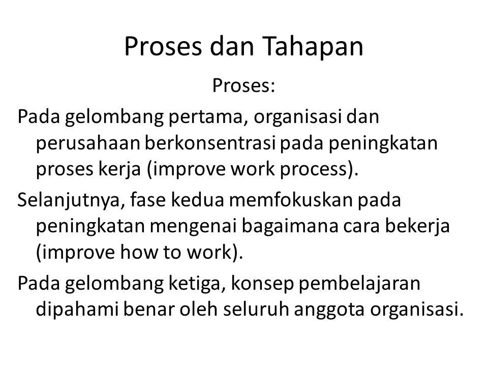 Proses dan Tahapan Proses: Pada gelombang pertama, organisasi dan perusahaan berkonsentrasi pada peningkatan proses kerja (improve work process). Sela