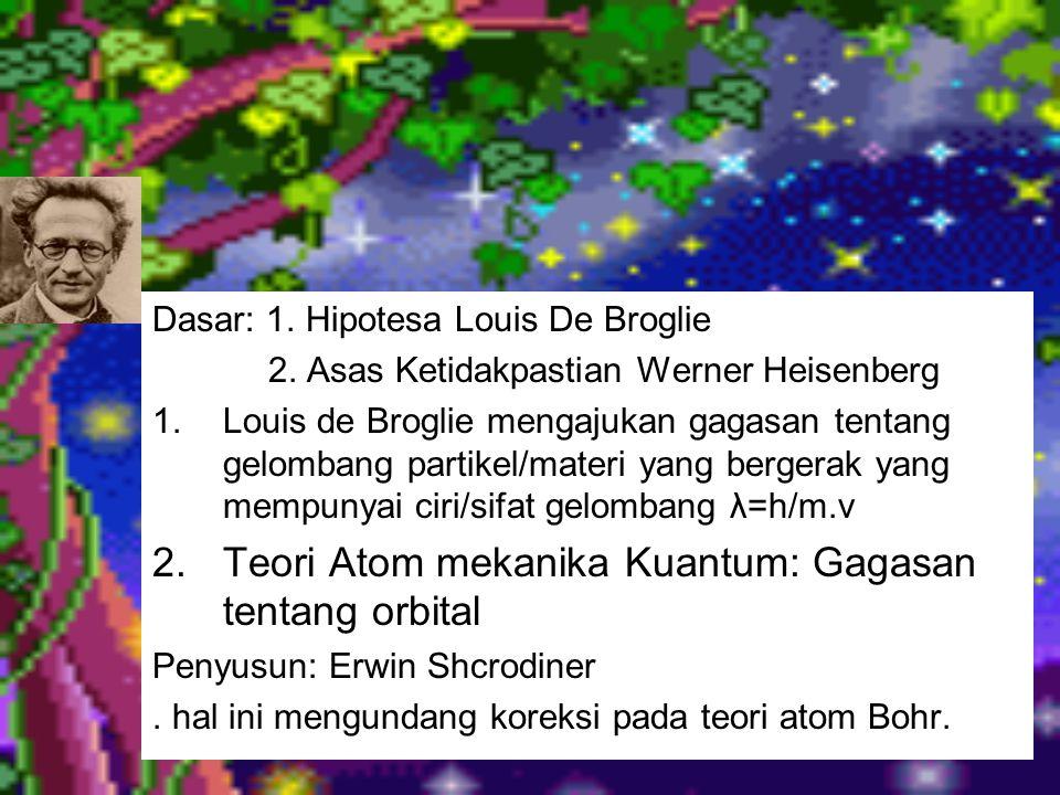 Dasar: 1. Hipotesa Louis De Broglie 2. Asas Ketidakpastian Werner Heisenberg 1.Louis de Broglie mengajukan gagasan tentang gelombang partikel/materi y