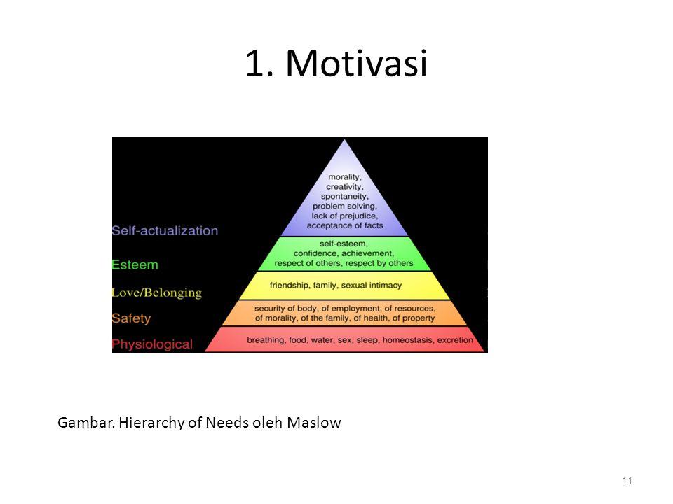 1. Motivasi 11 Gambar. Hierarchy of Needs oleh Maslow