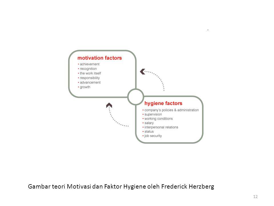 12 Gambar teori Motivasi dan Faktor Hygiene oleh Frederick Herzberg