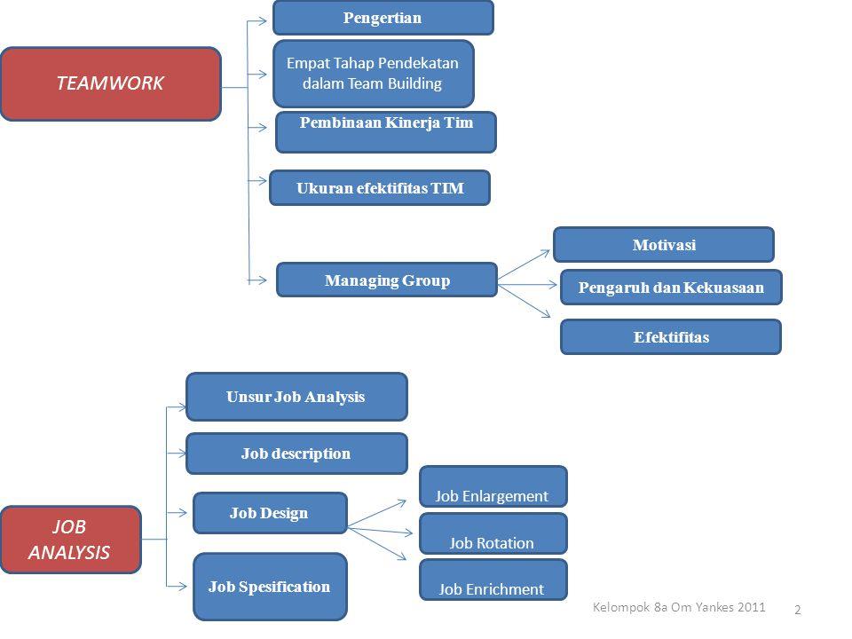 TEAMWORK Empat Tahap Pendekatan dalam Team Building Pembinaan Kinerja Tim Ukuran efektifitas TIM Managing Group Pengertian Pengaruh dan Kekuasaan Moti