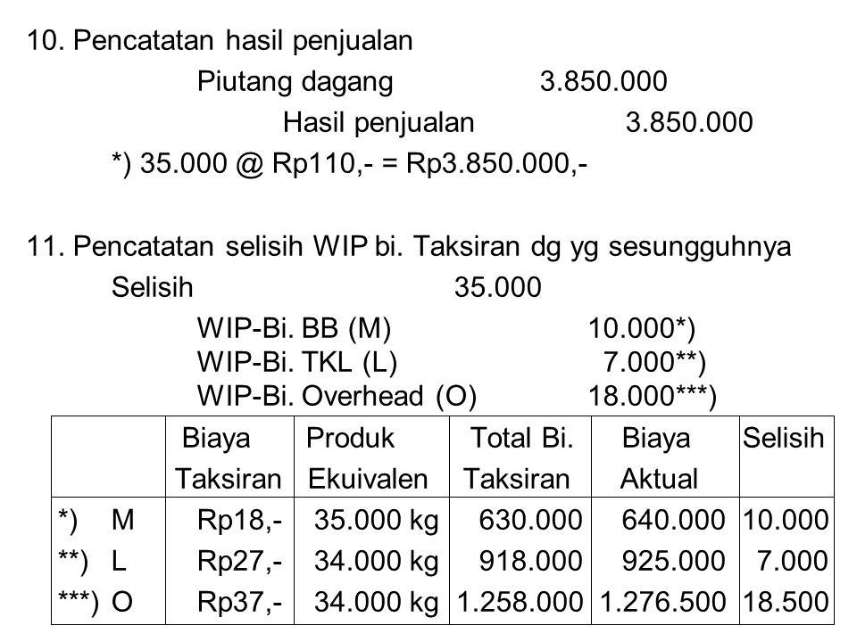 10. Pencatatan hasil penjualan Piutang dagang3.850.000 Hasil penjualan3.850.000 *) 35.000 @ Rp110,- = Rp3.850.000,- 11. Pencatatan selisih WIP bi. Tak