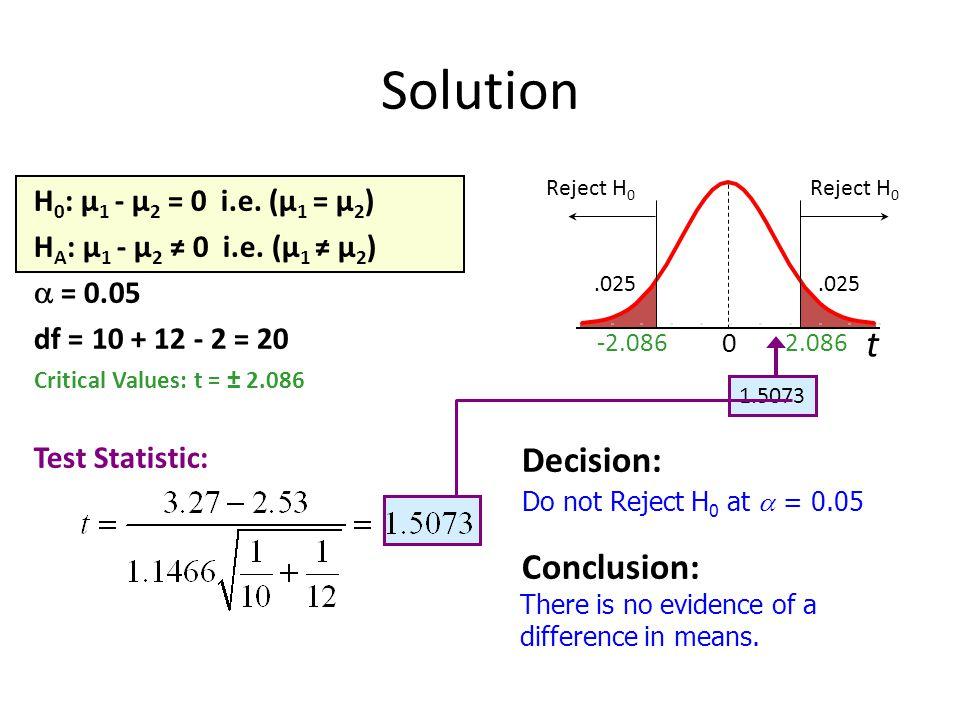 Solution H 0 : μ 1 - μ 2 = 0 i.e.(μ 1 = μ 2 ) H A : μ 1 - μ 2 ≠ 0 i.e.