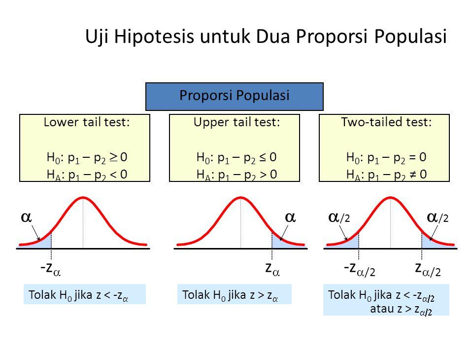 Uji Hipotesis untuk Dua Proporsi Populasi Proporsi Populasi Lower tail test: H 0 : p 1 – p 2  0 H A : p 1 – p 2 < 0 Upper tail test: H 0 : p 1 – p 2 ≤ 0 H A : p 1 – p 2 > 0 Two-tailed test: H 0 : p 1 – p 2 = 0 H A : p 1 – p 2 ≠ 0  /2  -z  -z  /2 zz z  /2 Tolak H 0 jika z < -z  Tolak H 0 jika z > z  Tolak H 0 jika z < -z   atau z > z 