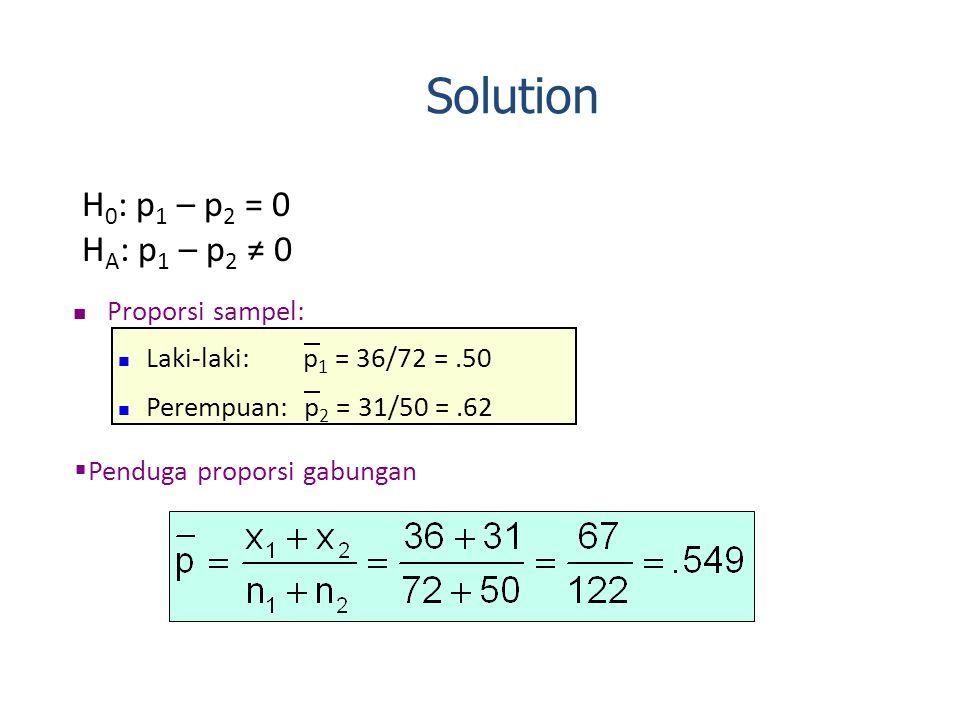 H 0 : p 1 – p 2 = 0 H A : p 1 – p 2 ≠ 0 Proporsi sampel: Laki-laki: p 1 = 36/72 =.50 Perempuan: p 2 = 31/50 =.62  Penduga proporsi gabungan Solution