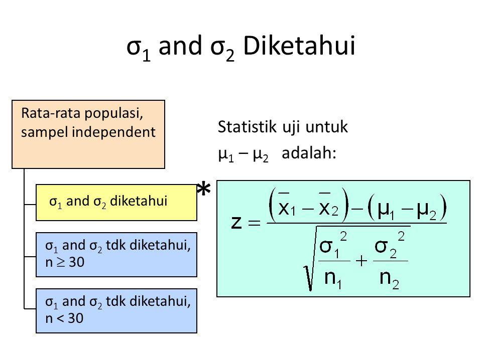 Rata-rata populasi, sampel independent σ 1 and σ 2 diketahui σ 1 and σ 2 tdk diketahui, n  30 σ 1 and σ 2 tdk diketahui, n < 30 Statistik uji untuk μ 1 – μ 2 adalah: σ 1 and σ 2 Diketahui *