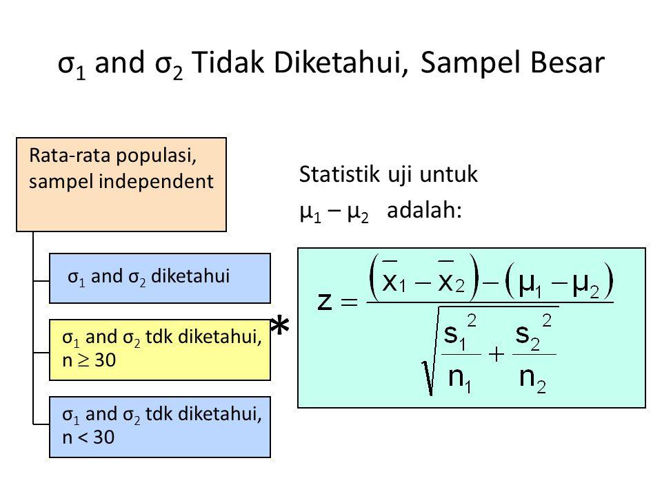 Uji Hipotesis untuk Dua Proporsi Populasi Proporsi Populasi Lower tail test: H 0 : p 1  p 2 H A : p 1 < p 2 i.e., H 0 : p 1 – p 2  0 H A : p 1 – p 2 < 0 Upper tail test: H 0 : p 1 ≤ p 2 H A : p 1 > p 2 i.e., H 0 : p 1 – p 2 ≤ 0 H A : p 1 – p 2 > 0 Two-tailed test: H 0 : p 1 = p 2 H A : p 1 ≠ p 2 i.e., H 0 : p 1 – p 2 = 0 H A : p 1 – p 2 ≠ 0
