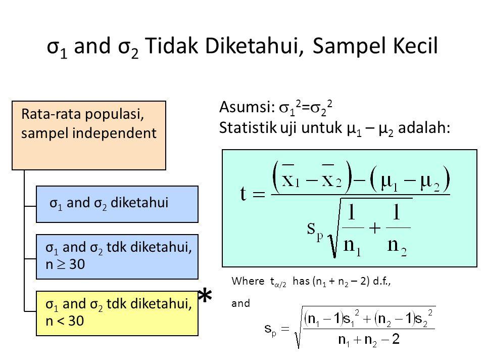 σ 1 and σ 2 Tidak Diketahui, Sampel Kecil Where t  /2 has (n 1 + n 2 – 2) d.f., and * Rata-rata populasi, sampel independent σ 1 and σ 2 diketahui σ 1 and σ 2 tdk diketahui, n  30 σ 1 and σ 2 tdk diketahui, n < 30 Asumsi:  1 2 =  2 2 Statistik uji untuk μ 1 – μ 2 adalah: