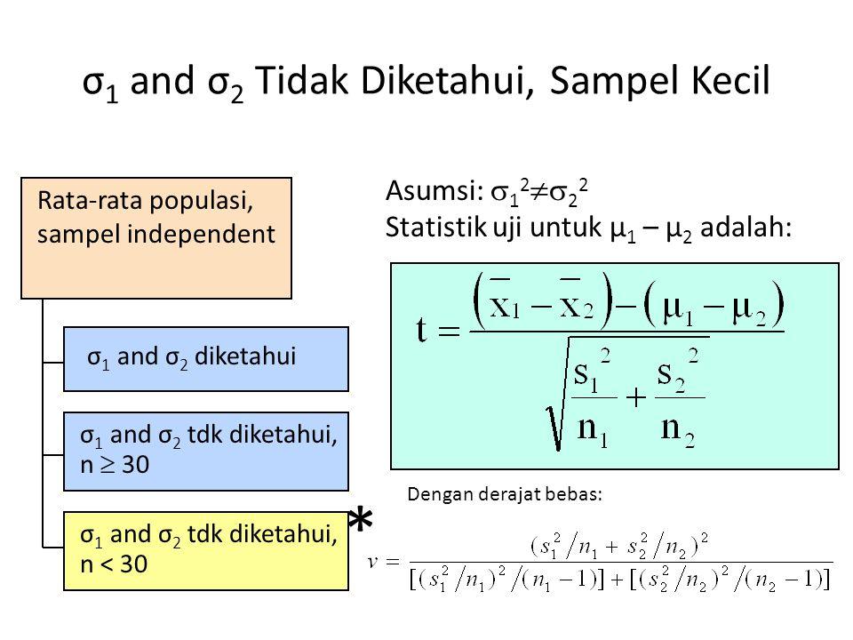 Dua Populasi, Sampel Independent Lower tail test: H 0 : μ 1 – μ 2  0 H A : μ 1 – μ 2 < 0 Upper tail test: H 0 : μ 1 – μ 2 ≤ 0 H A : μ 1 – μ 2 > 0 Two-tailed test: H 0 : μ 1 – μ 2 = 0 H A : μ 1 – μ 2 ≠ 0  /2  -z  -z  /2 zz z  /2 Tolak H 0 jika z < -z  Tolak H 0 jika z > z  Tolak H 0 jika z < -z  /2  atau z > z  /2 Uji Hipotesis untuk μ 1 – μ 2