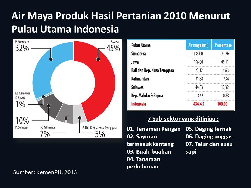 Air Maya Produk Hasil Pertanian 2010 Menurut Pulau Utama Indonesia 7 Sub-sektor yang ditinjau : 01. Tanaman Pangan 02. Sayuran termasuk kentang 03. Bu