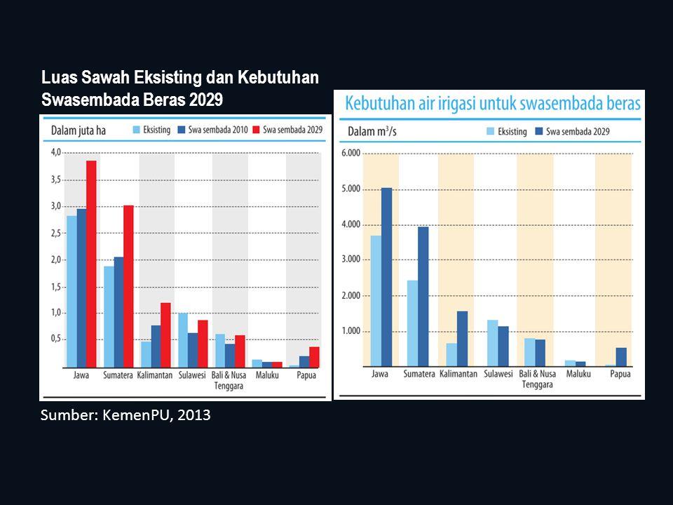 Luas Sawah Eksisting dan Kebutuhan Swasembada Beras 2029 Sumber: KemenPU, 2013