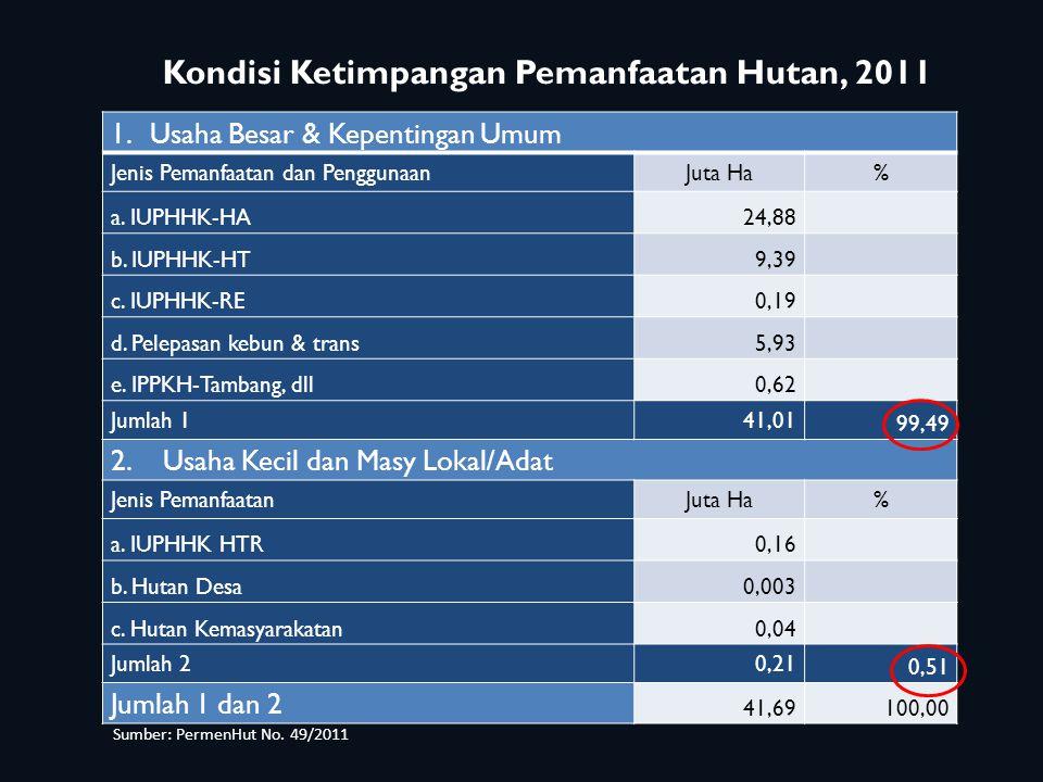 1.Usaha Besar & Kepentingan Umum Jenis Pemanfaatan dan PenggunaanJuta Ha% a. IUPHHK-HA24,88 b. IUPHHK-HT9,39 c. IUPHHK-RE0,19 d. Pelepasan kebun & tra