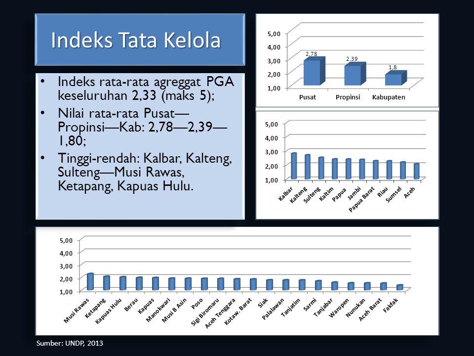 Indeks Tata Kelola Indeks Tata Kelola Indeks rata-rata agreggat PGA keseluruhan 2,33 (maks 5); Nilai rata-rata Pusat— Propinsi—Kab: 2,78—2,39— 1,80; T