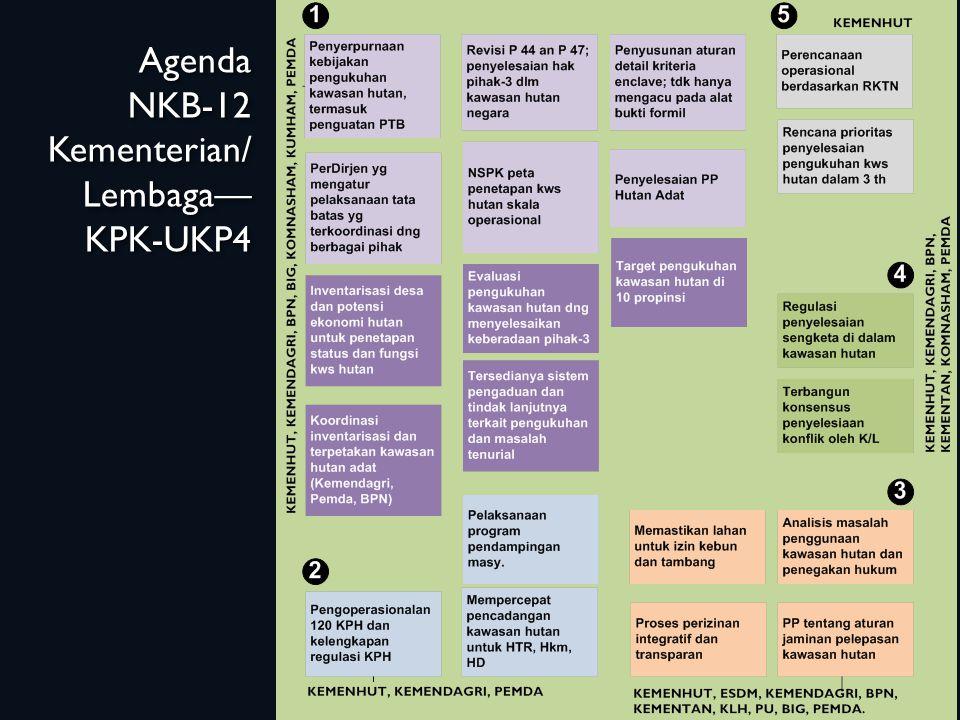 Agenda NKB-12 Kementerian/ Lembaga— KPK-UKP4