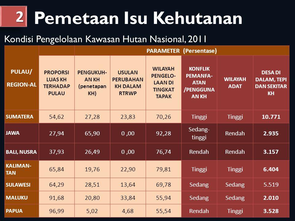 Indeks Tata Kelola Indeks Tata Kelola Indeks rata-rata agreggat PGA keseluruhan 2,33 (maks 5); Nilai rata-rata Pusat— Propinsi—Kab: 2,78—2,39— 1,80; Tinggi-rendah: Kalbar, Kalteng, Sulteng—Musi Rawas, Ketapang, Kapuas Hulu.