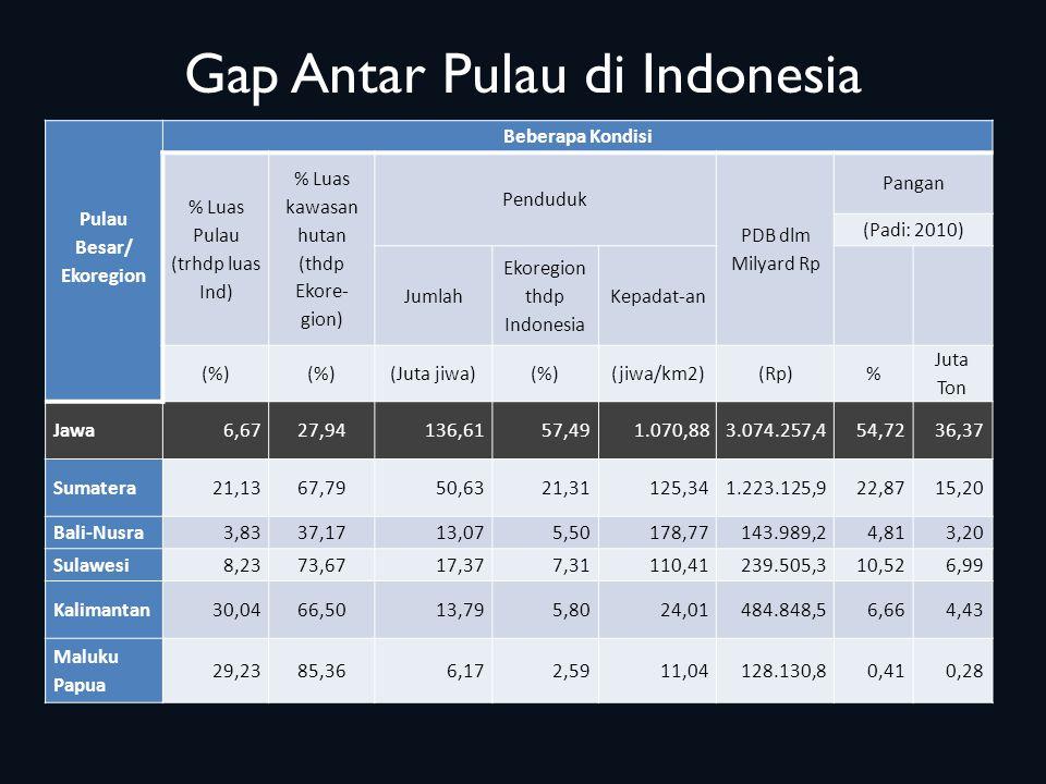 Gap Antar Pulau di Indonesia Pulau Besar/ Ekoregion Beberapa Kondisi % Luas Pulau (trhdp luas Ind) % Luas kawasan hutan (thdp Ekore- gion) Penduduk PDB dlm Milyard Rp Pangan (Padi: 2010) Jumlah Ekoregion thdp Indonesia Kepadat-an (%) (Juta jiwa)(%)(jiwa/km2)(Rp)% Juta Ton Jawa6,6727,94136,6157,491.070,883.074.257,454,7236,37 Sumatera21,1367,7950,6321,31125,341.223.125,922,8715,20 Bali-Nusra3,8337,1713,075,50178,77143.989,24,813,20 Sulawesi8,2373,6717,377,31110,41239.505,310,526,99 Kalimantan30,0466,5013,795,8024,01484.848,56,664,43 Maluku Papua 29,2385,366,172,5911,04128.130,80,410,28