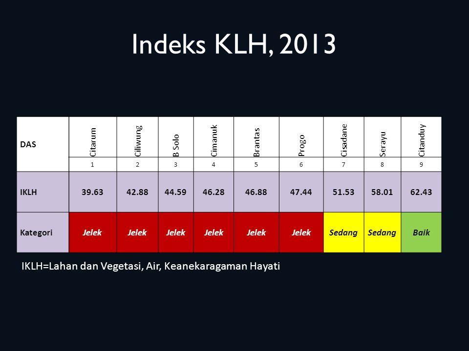 Indeks KLH, 2013 DAS Citarum Ciliwung B Solo Cimanuk Brantas Progo Cisadane Serayu Citanduy 123456789 IKLH39.6342.8844.5946.2846.8847.4451.5358.0162.4