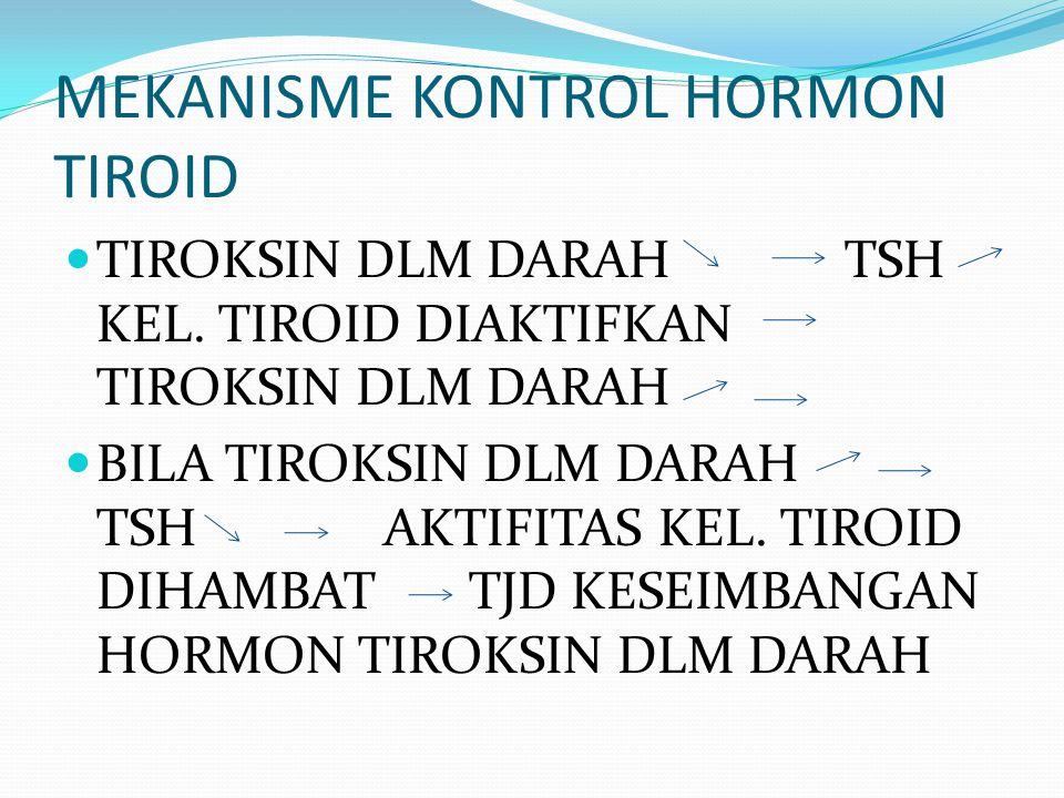 MEKANISME KONTROL HORMON TIROID TIROKSIN DLM DARAH TSH KEL. TIROID DIAKTIFKAN TIROKSIN DLM DARAH BILA TIROKSIN DLM DARAH TSH AKTIFITAS KEL. TIROID DIH