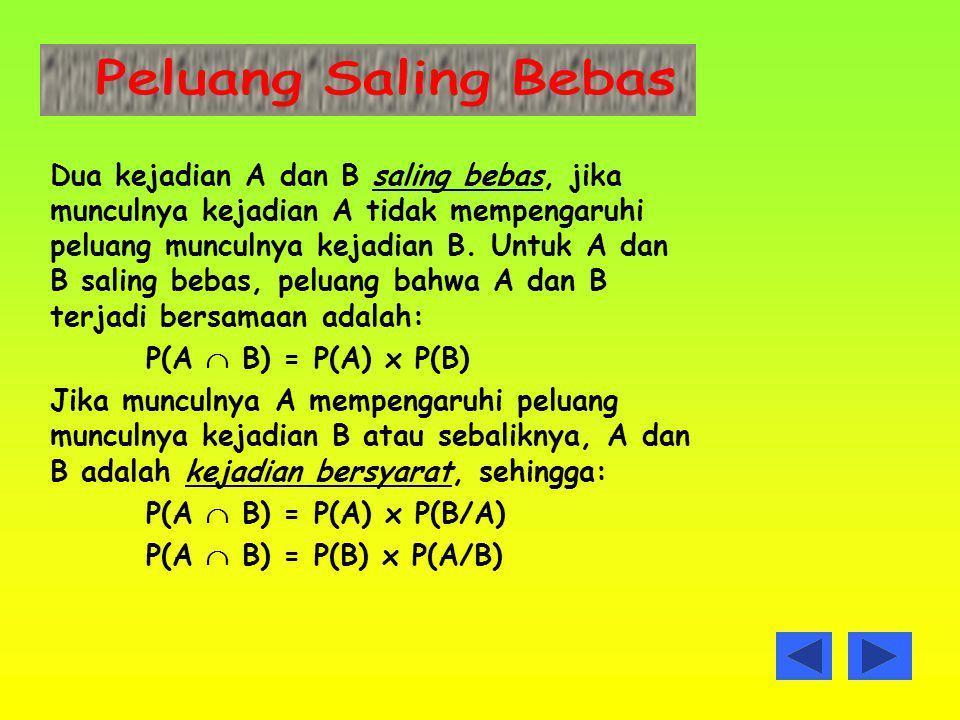 Dua kejadian A dan B saling bebas, jika munculnya kejadian A tidak mempengaruhi peluang munculnya kejadian B. Untuk A dan B saling bebas, peluang bahw