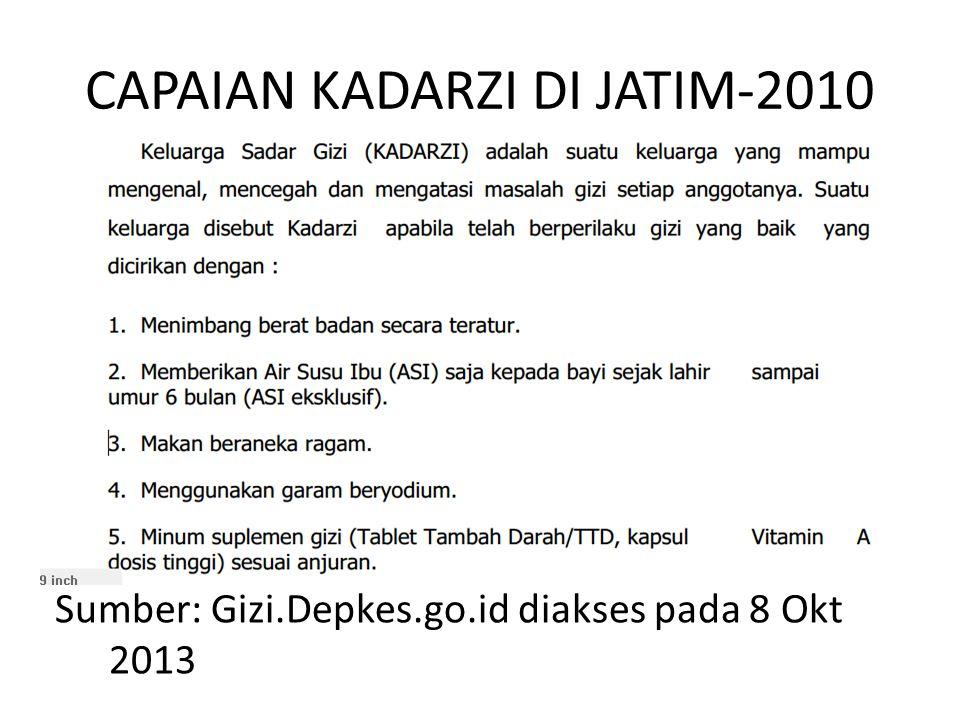 CAPAIAN KADARZI DI JATIM-2010 Sumber: Gizi.Depkes.go.id diakses pada 8 Okt 2013