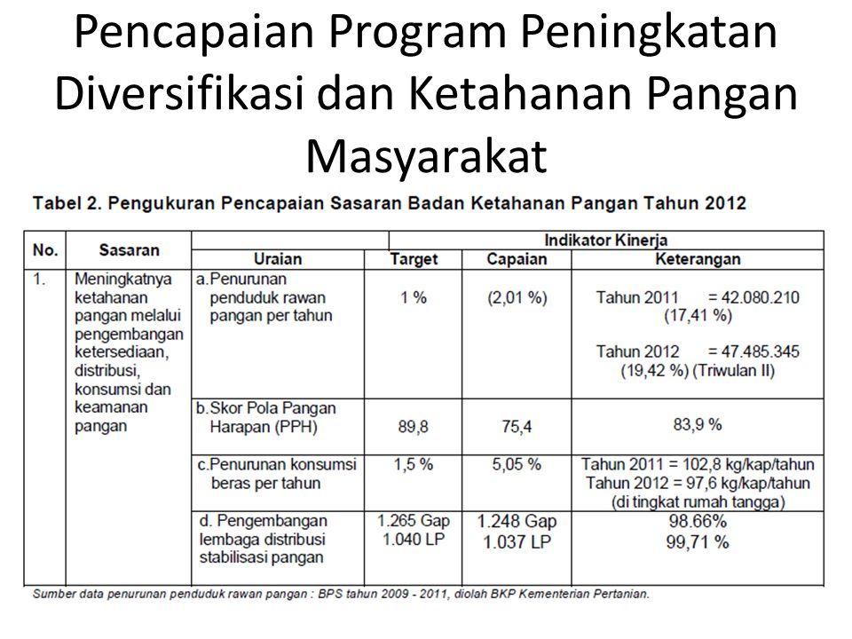 Pencapaian Program Peningkatan Diversifikasi dan Ketahanan Pangan Masyarakat