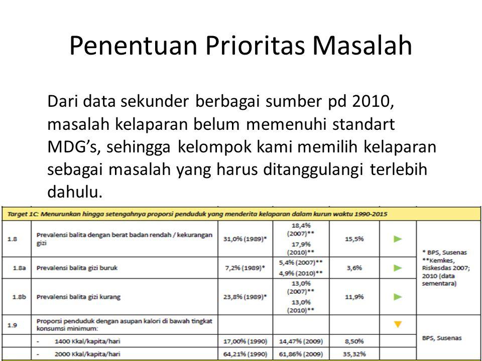 Penentuan Prioritas Masalah Dari data sekunder berbagai sumber pd 2010, masalah kelaparan belum memenuhi standart MDG's, sehingga kelompok kami memilih kelaparan sebagai masalah yang harus ditanggulangi terlebih dahulu.