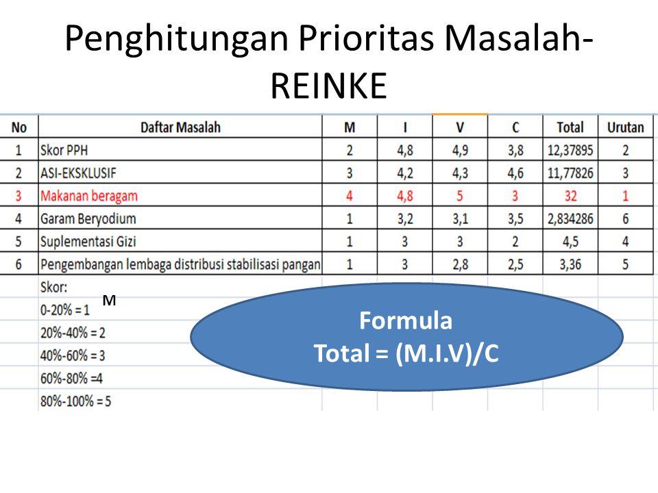 Penghitungan Prioritas Masalah- REINKE Formula Total = (M.I.V)/C M