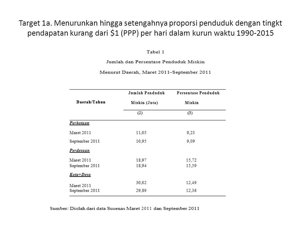 Target 1a. Menurunkan hingga setengahnya proporsi penduduk dengan tingkt pendapatan kurang dari $1 (PPP) per hari dalam kurun waktu 1990-2015