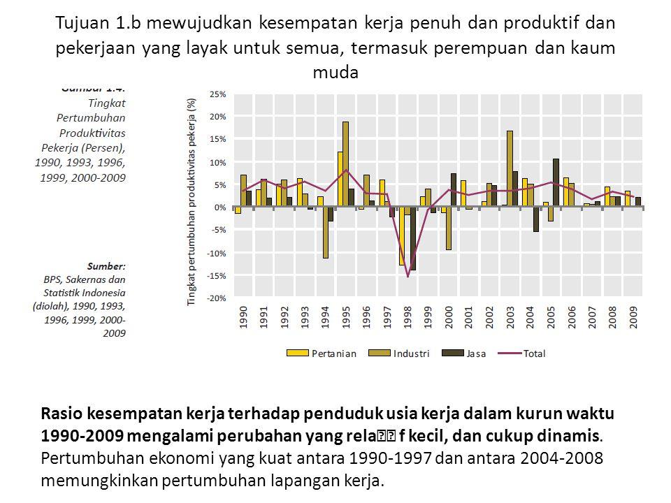 Tujuan 1.b mewujudkan kesempatan kerja penuh dan produktif dan pekerjaan yang layak untuk semua, termasuk perempuan dan kaum muda Rasio kesempatan kerja terhadap penduduk usia kerja dalam kurun waktu 1990-2009 mengalami perubahan yang rela f kecil, dan cukup dinamis.