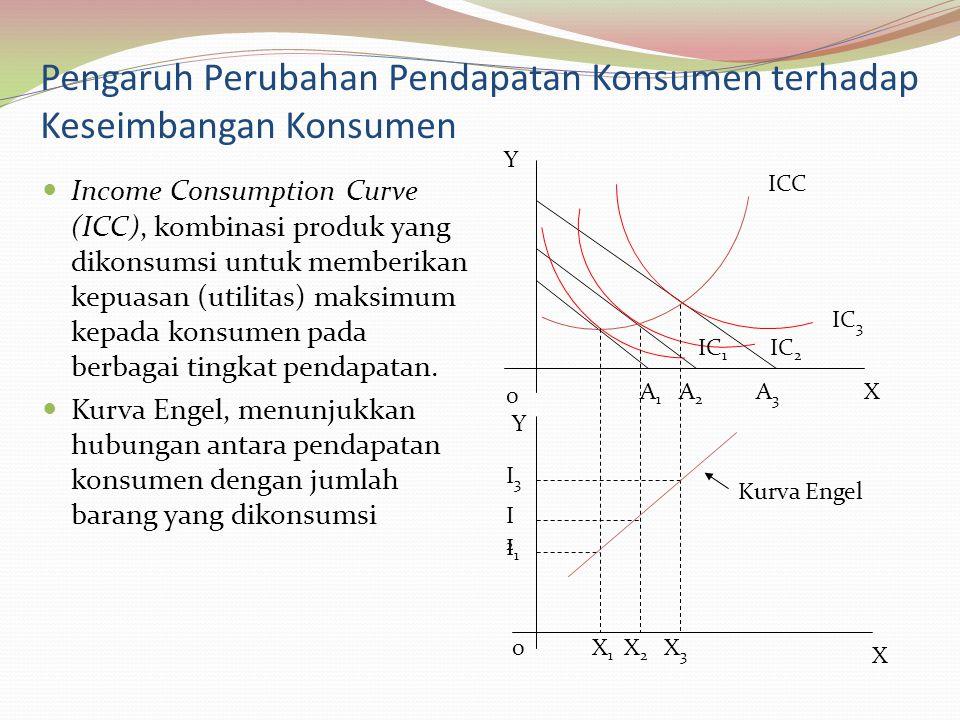 Pengaruh Perubahan Pendapatan Konsumen terhadap Keseimbangan Konsumen Income Consumption Curve (ICC), kombinasi produk yang dikonsumsi untuk memberikan kepuasan (utilitas) maksimum kepada konsumen pada berbagai tingkat pendapatan.